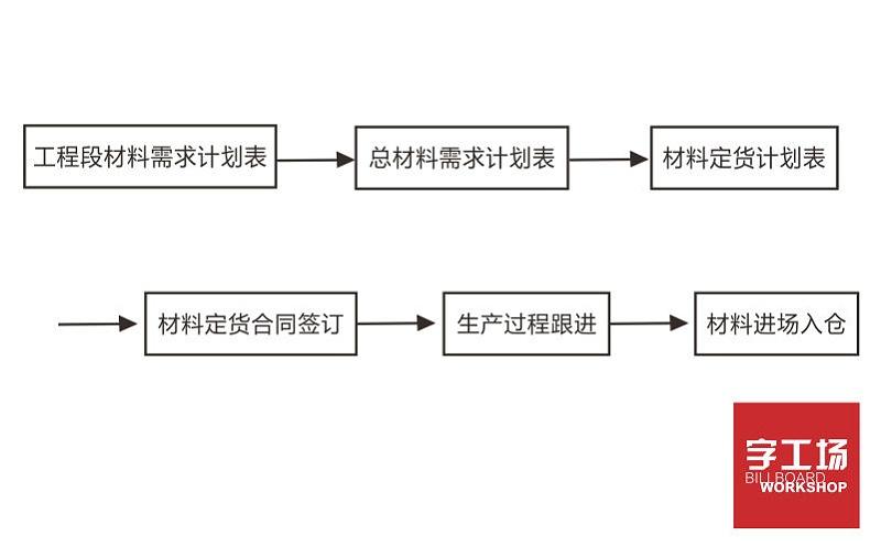 楼顶发光字工程材料计划流程图