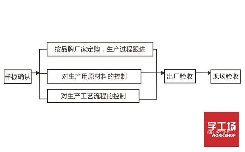 楼宇发光字工程材料品质保证体系流程图