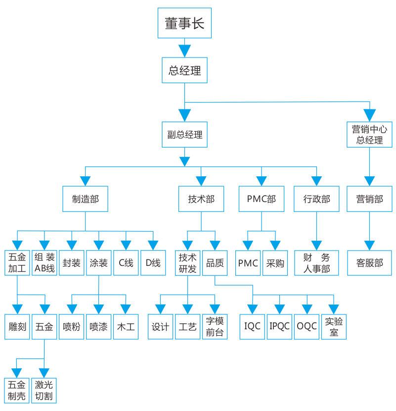 字工场发光字厂家组织架构图